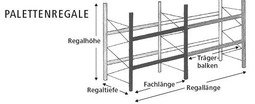form palettenregale header - Anfrage